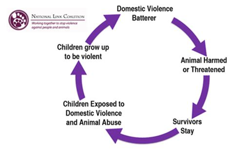 Thesis statements on domestic violence